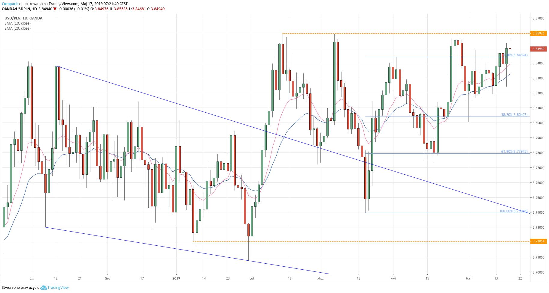 Kurs dolara do złotego (USD/PLN) - wykres dzienny - 17 maja 2019