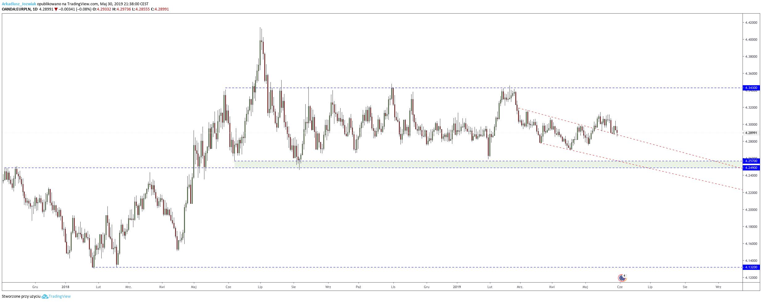 Kurs euro poniżej 4,29 zł
