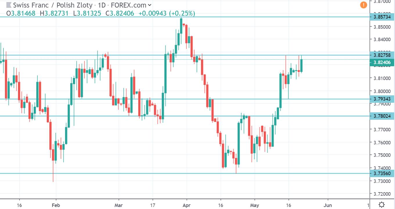 Kurs franka do złotego na wykresie dziennym 22 maja 2019