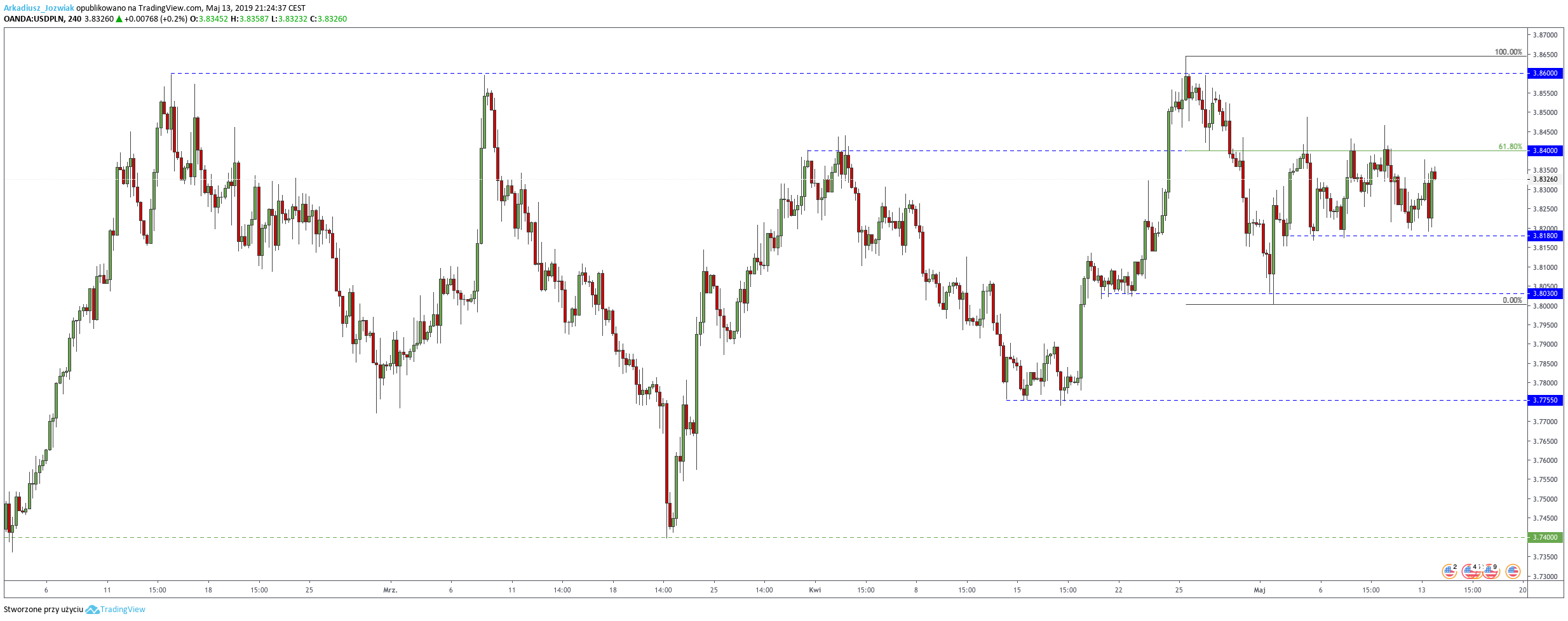 Kurs pary walutowej USDPLN w poniedziałek, 13 maja 2019 r.