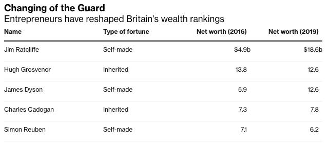 Lista najbogatszych brytyjczyków