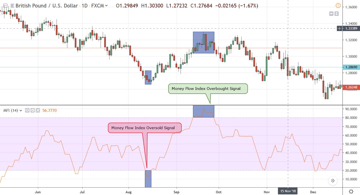 Rysunek 1: Sygnał wykupienia i wyprzedania wygenerowany przez indeks przepływów pieniężnych