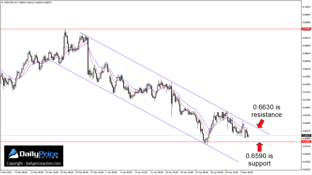 Para walutowa NZDUSD kontynuuje trend spadkowy w krótkoterminowym kanale spadkowym