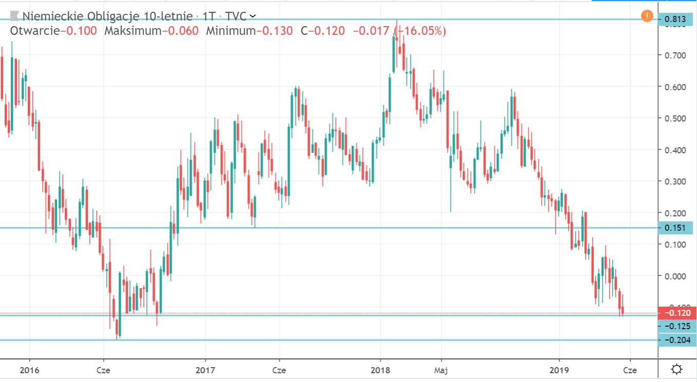 Niemieckie obligacje 10-letnie