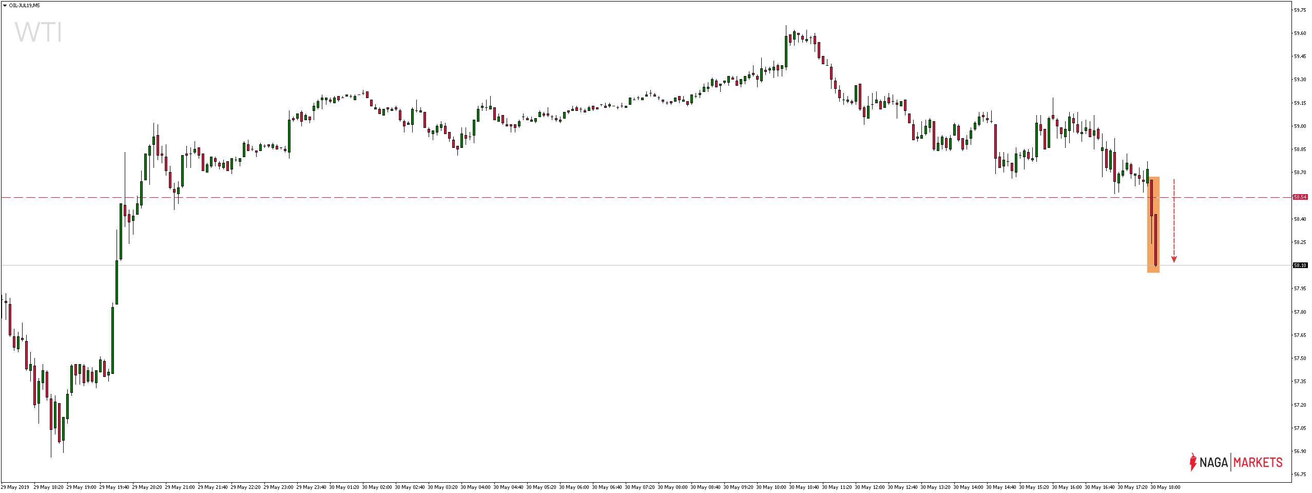 Cena ropy naftowej spada