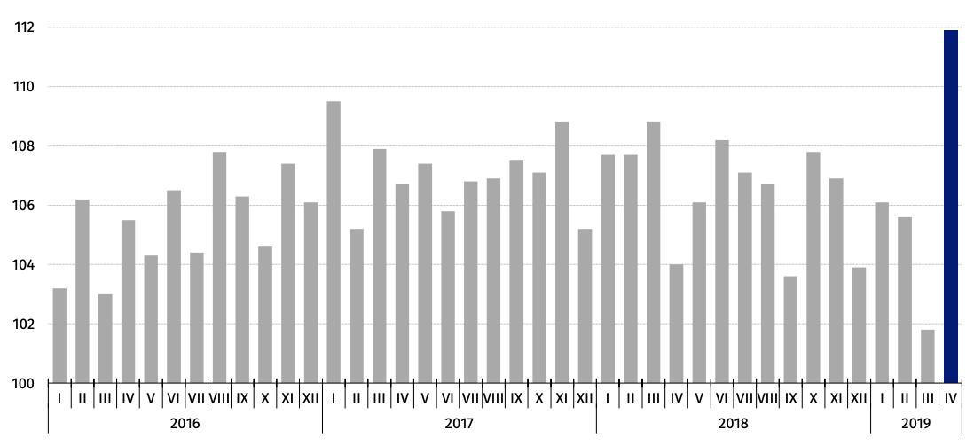 Sprzedaż detaliczna towarów (ceny stałe) – analogiczny okres roku poprzedniego=100