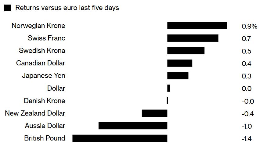 Stopa zwrotu walut koszyka G10 w stosunku do euro w ciągu ostatnich pięciu dni