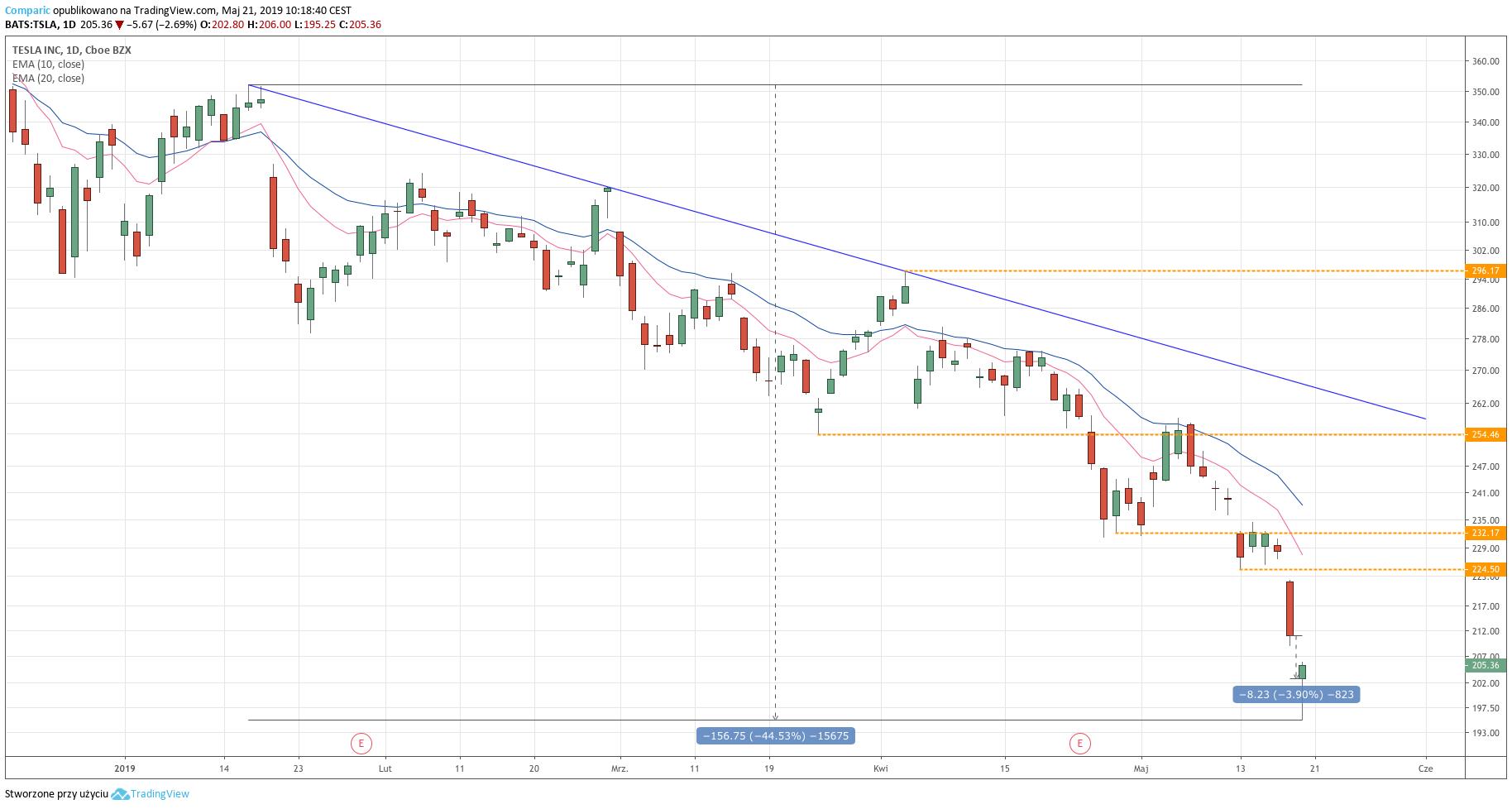 Tesla - wykres dzienny - 21 maja 2019
