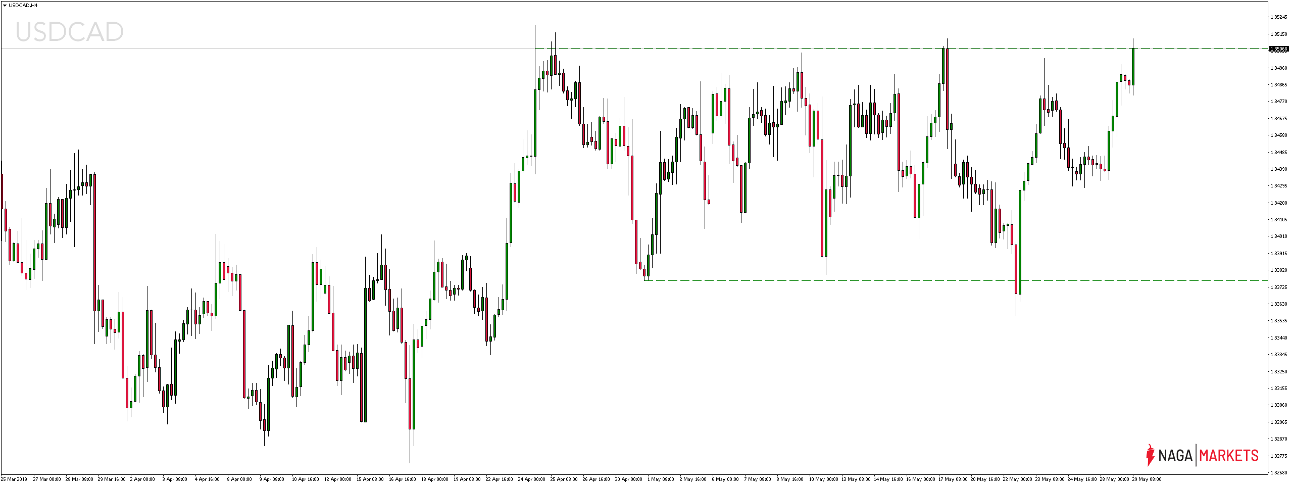 Kurs dolara kanadyjskiego traci przed decyzją monetarną BoC