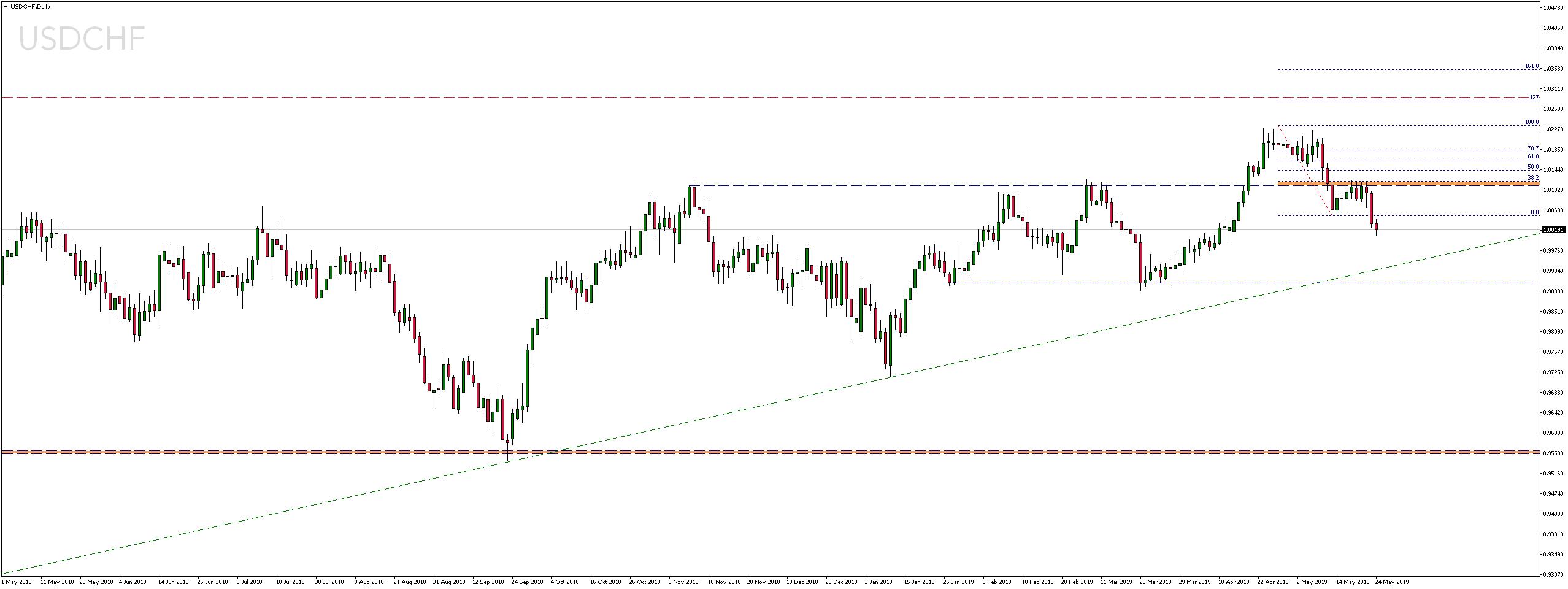 Kurs dolara traci wobec franka szwajcarskiego już trzecią sesję z rzędu
