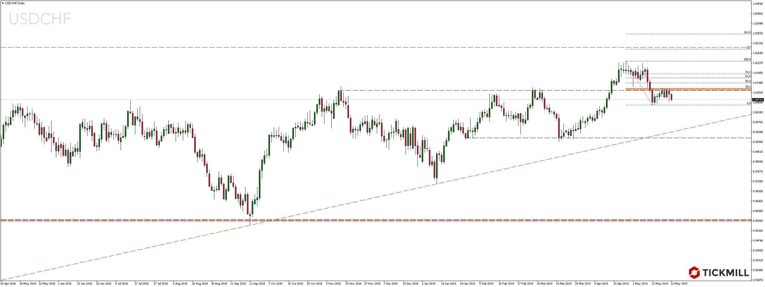 Kurs pary walutowej USDCHF w czwartek, 23 maja 2019 roku