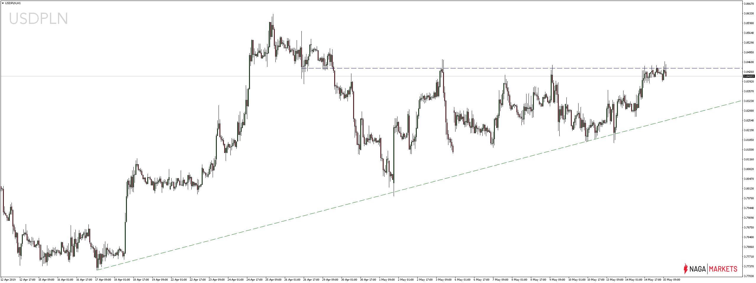 Kurs dolara do polskiego złotego