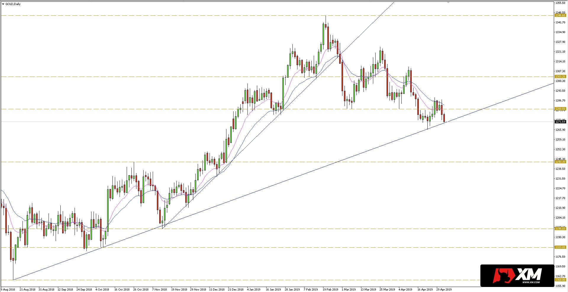 Złoto (XAU/USD) - wykres dzienny - 2 maja 2019