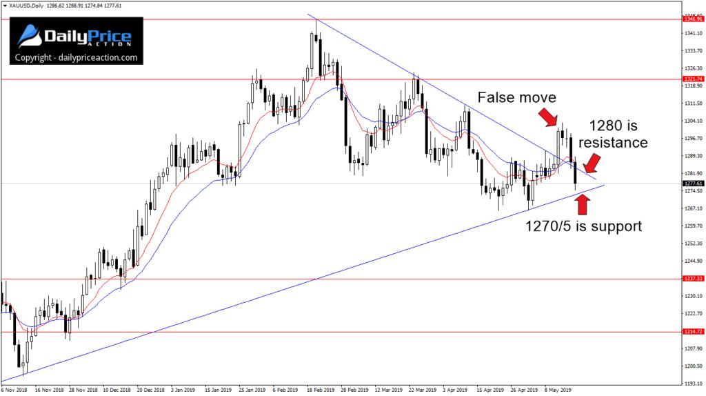 Fałszywy ruch na złocie w zeszłym tygodniu wydaje się wskazywać na spadek w tygodniu obecnym