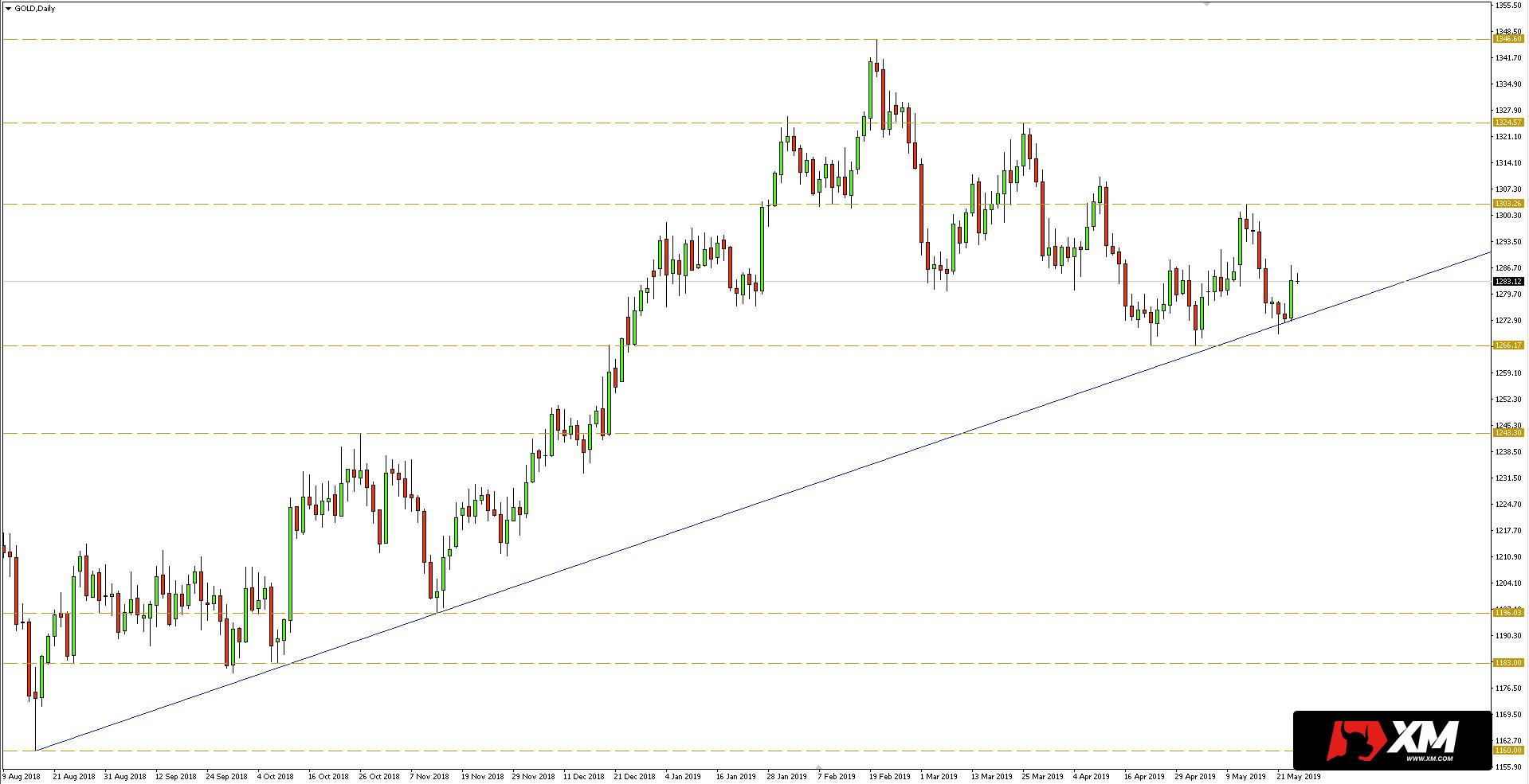 Kurs złota do dolara (XAUS/USD) - wykres dzienny - 24 maja 2019