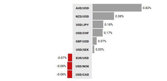 Zmiana wartości walut G10 vs USD od początku dnia; Źródło- TMS NonStop
