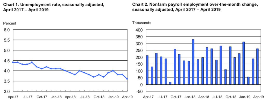 Zmiana zatrudnienia w sektorach pozarolniczych w USA