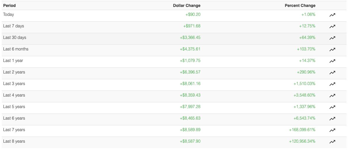 Zmienność BTC na przestrzeni ostatnich 8 lat