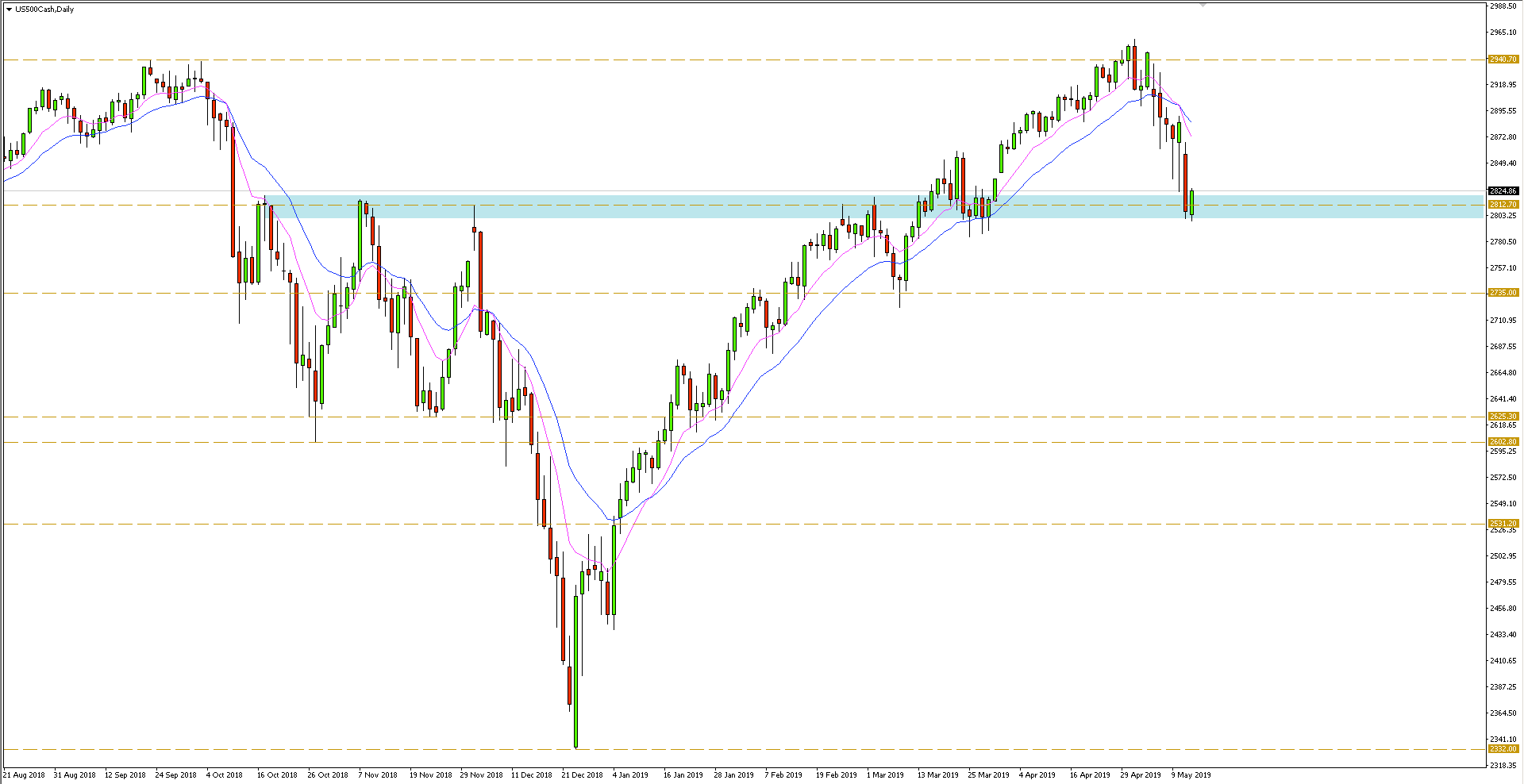 Indeks S&P500 - wykres dzienny - 14 maja 2019