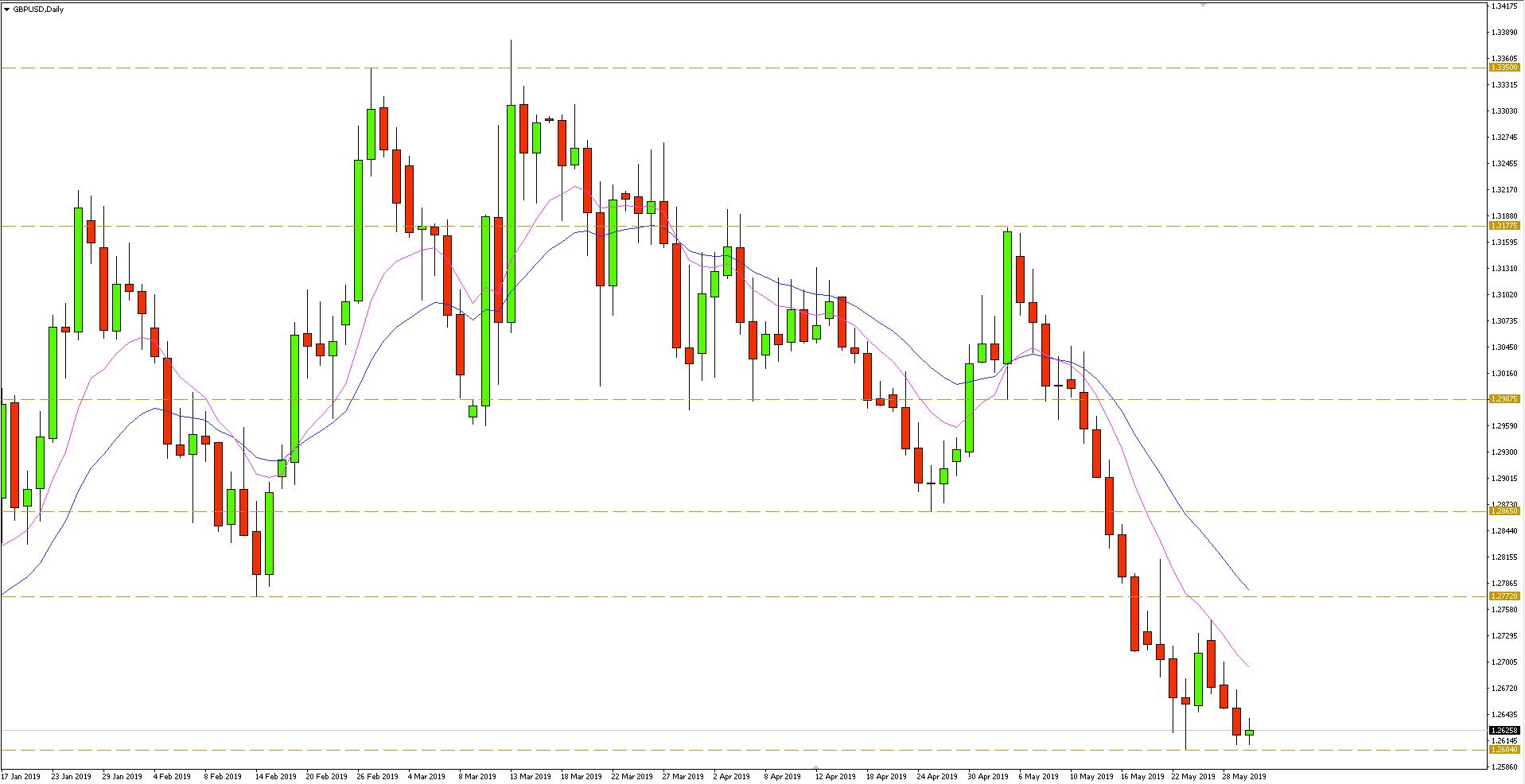 Kurs funta do dolara (GBP/USD) - wykres dzienny - 30 maja 2019