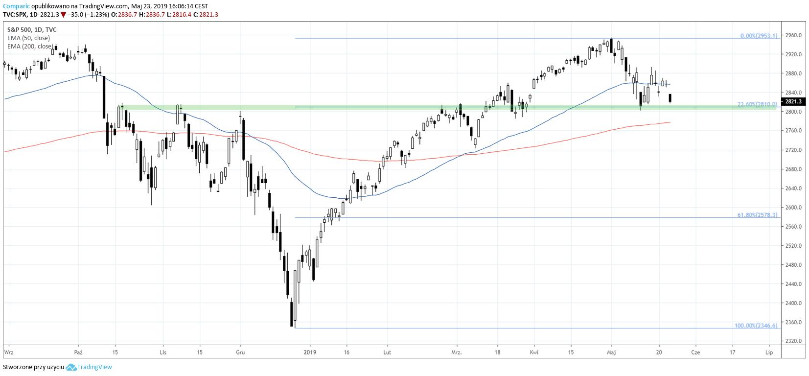 Indeks S&P500 na wykresie dziennym