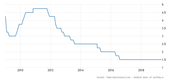 australia stopy procentowe