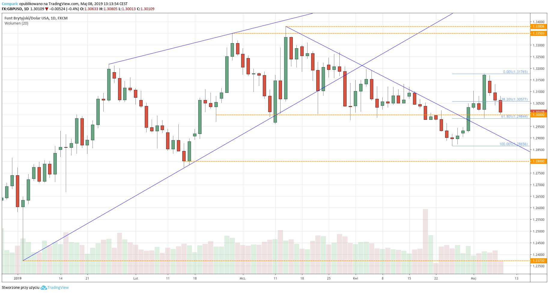 Kurs funta do dolara (GBP/USD) - wykres dzienny - 8 maja 2019