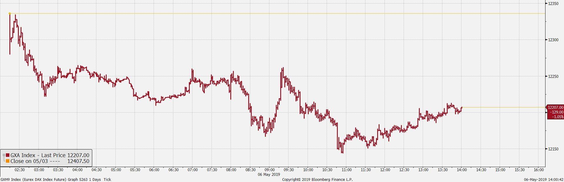 Wykres tickowy kontraktu na DAX. Źródło: Bloomberg