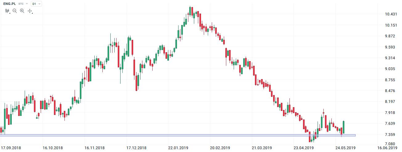 energa 31.05.2019