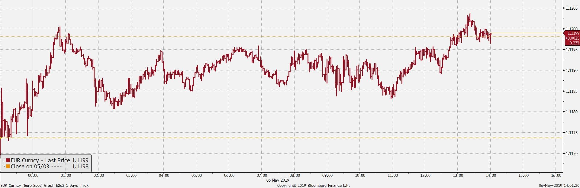 Wykres tickowy EUR/USD. Źródło: Bloomberg