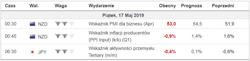 kalendarz makroekonomiczny 17 maja 2019
