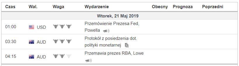 Kalendarz makroekonomiczny 21 maja 2019