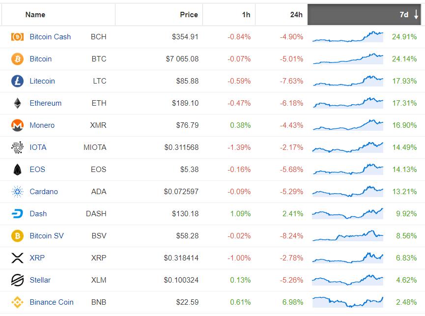 Wzrost altcoinów w skali tygodnia. Coinpaprika.com