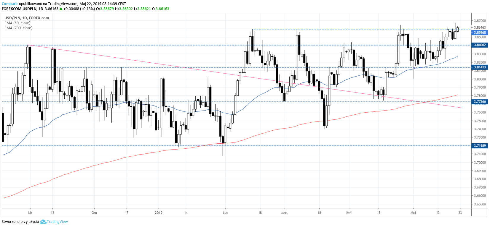 Kurs dolara do złotego na wykresie dziennym