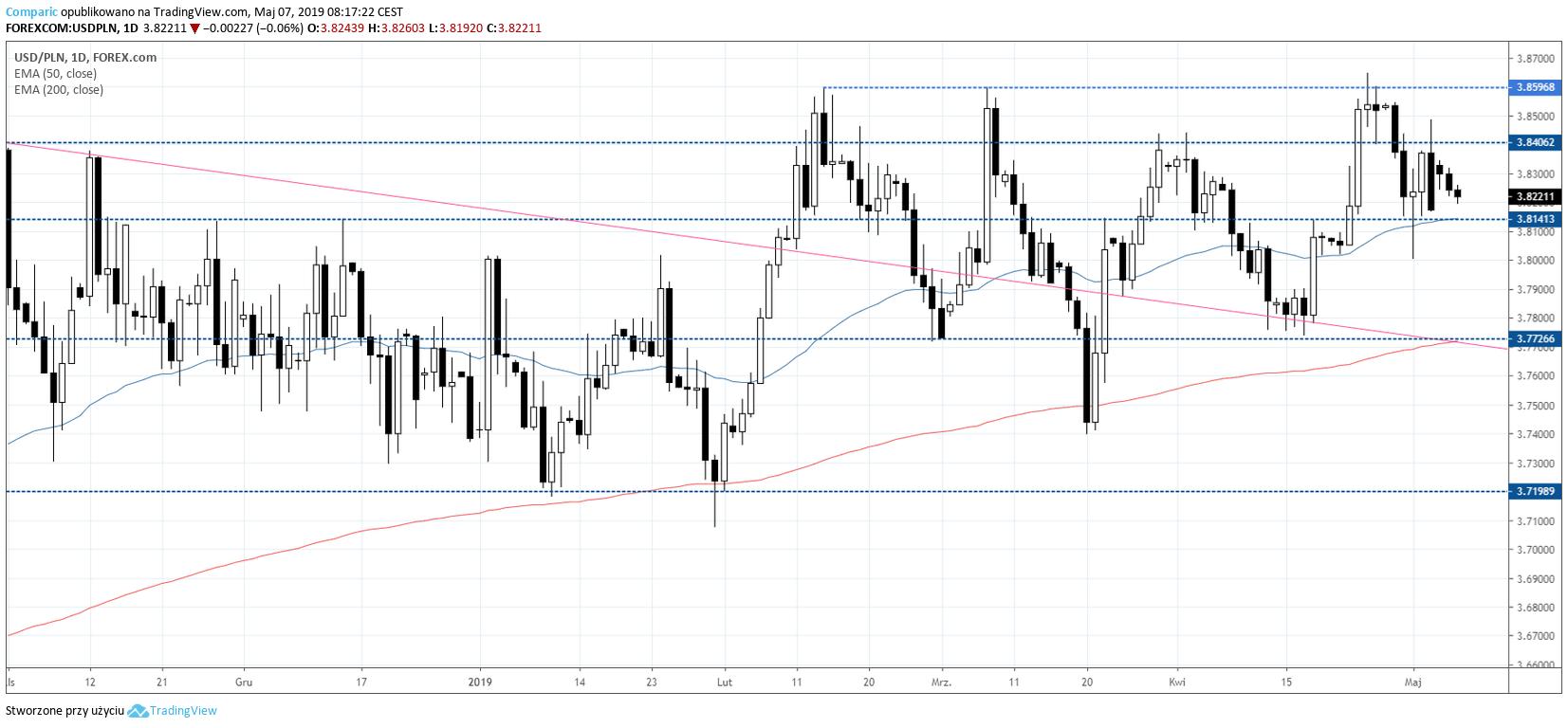 kurs dolara USDPLN 7 maja 2019
