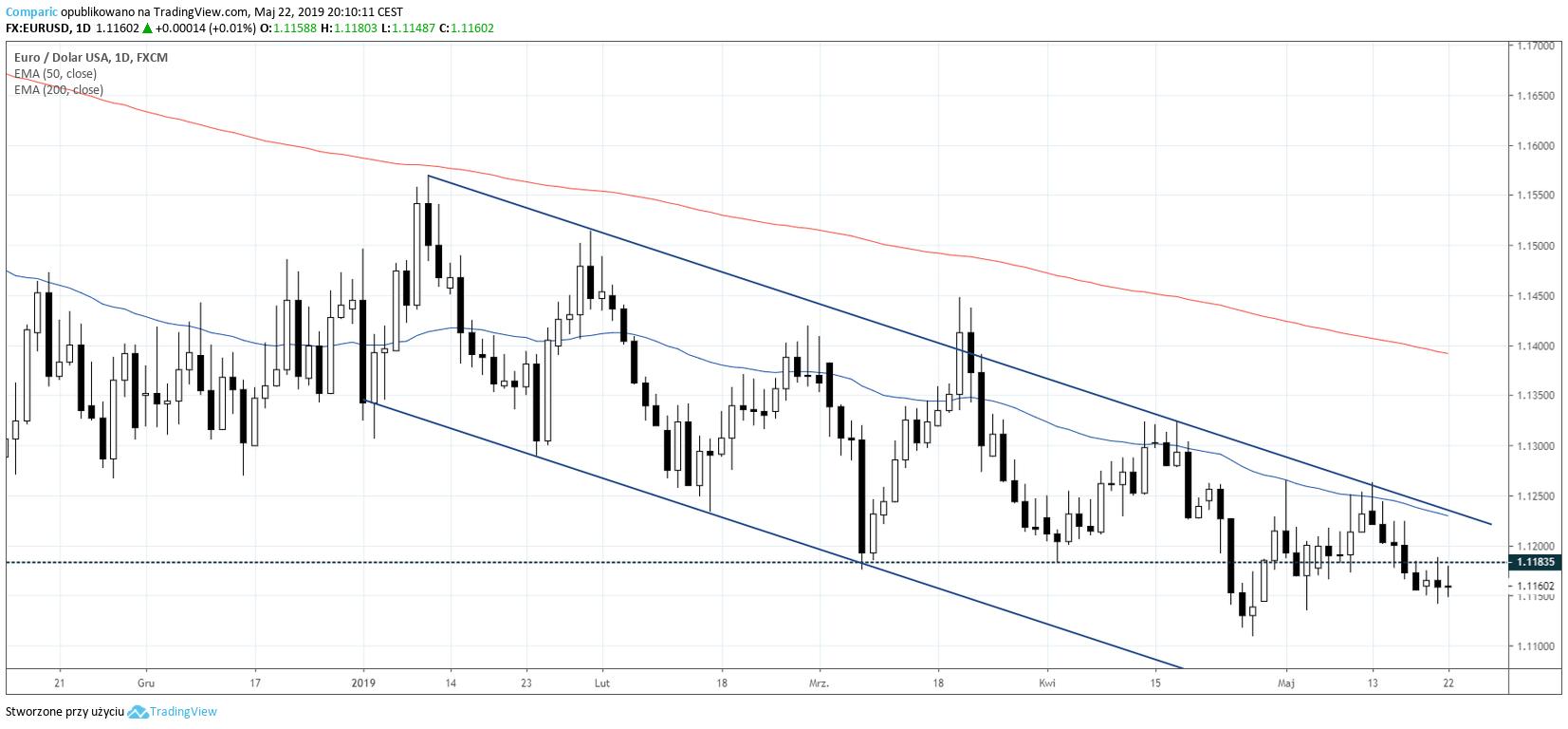 Kurs euro do dolara na wykresie D1