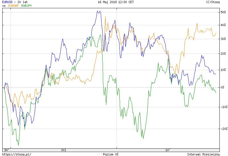 kurs euro historycznie wobec jena dolara i funta