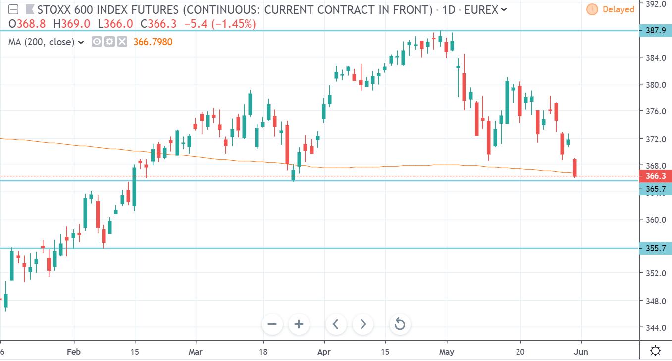 kurs eurostoxx 600 w piątek 31 5 19