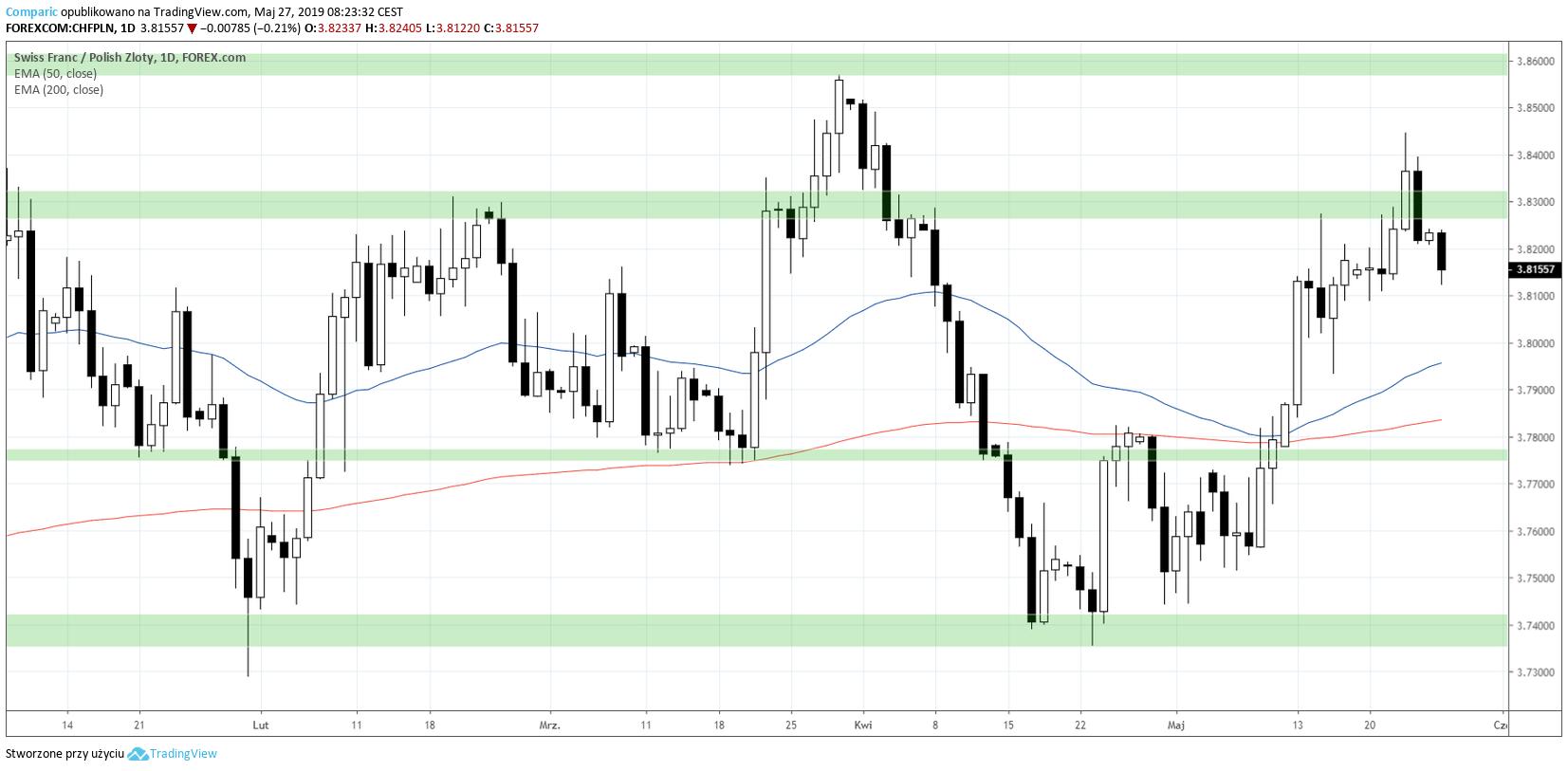 kurs franka 27 maja 2019