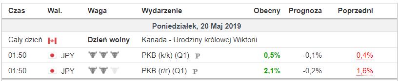 dane makro 2019-05-20