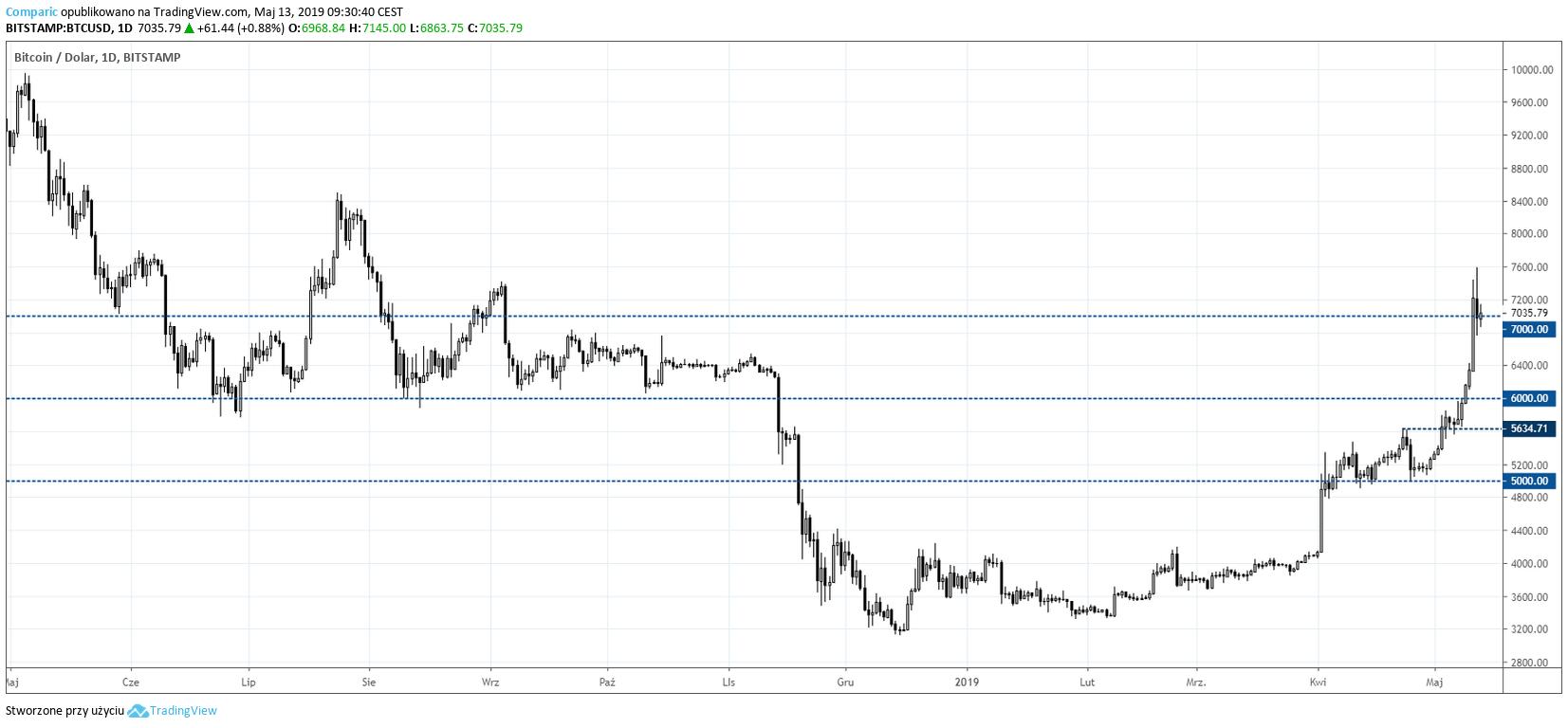 Bitcoin na wykresie dziennym. Kurs BTC silnie wzrasta do dolara
