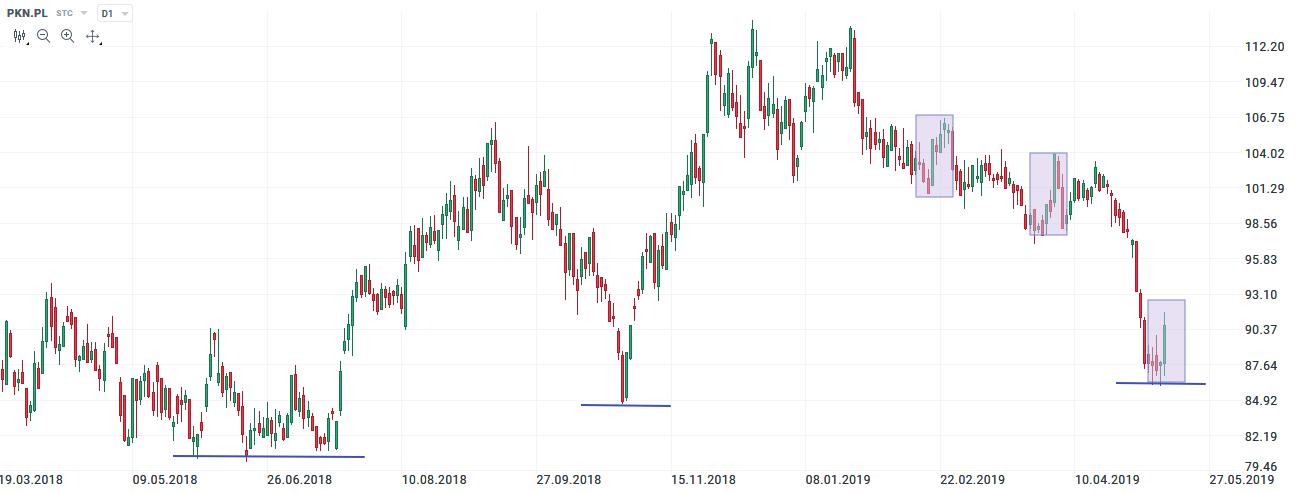 wykres akcji pkn orlen 17.05.2019