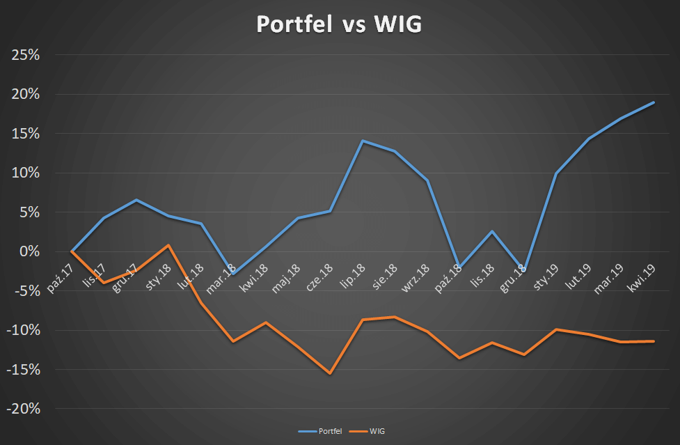 Portfel vs WIG