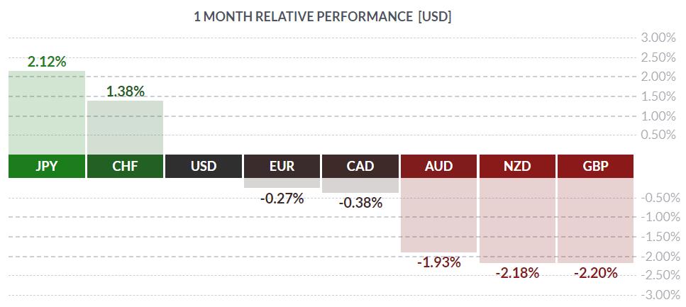 sila indeksow walutowych 29 5 19