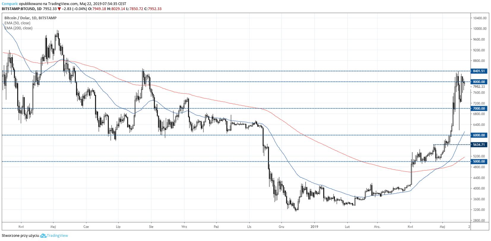 wykres Bitcoin 22 maja 2019