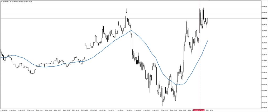 Wykres funta do dolara GBP/USD