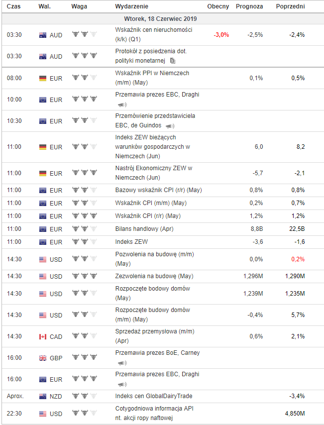 Kalendarz makroekonomiczny 18 czerwca 2019