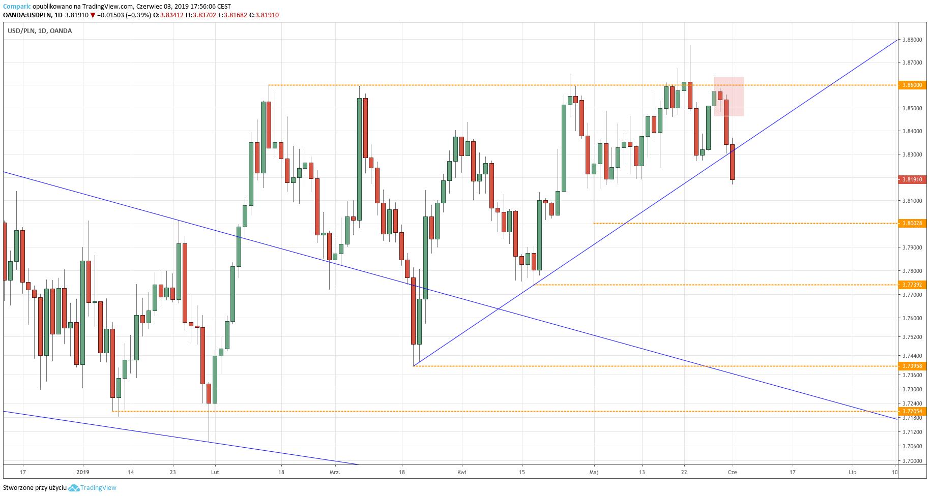 Kurs dolara do złotego (USD/PLN) - wykres dzienny - 3 czerwca 2019
