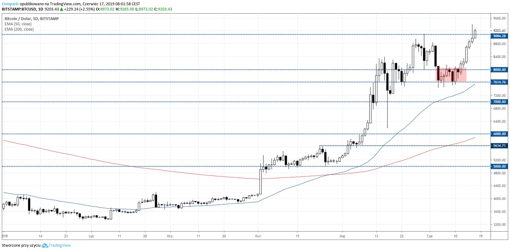 Bitcoin kurs 17 czerwca