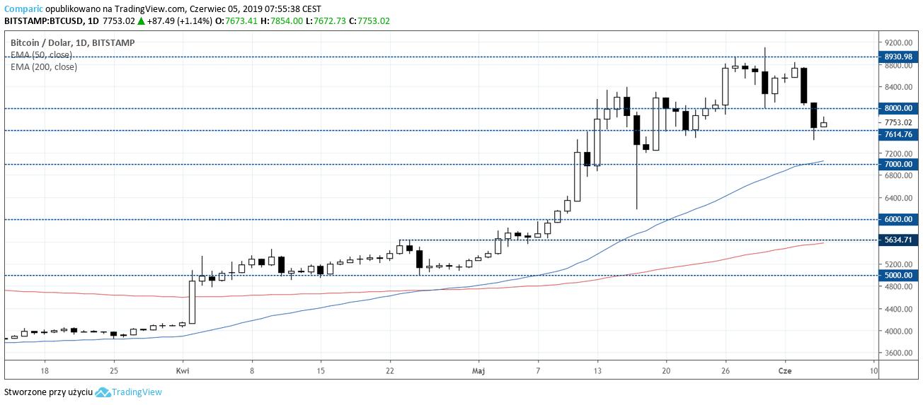 Bitcoin kurs BTC 5 czerwca